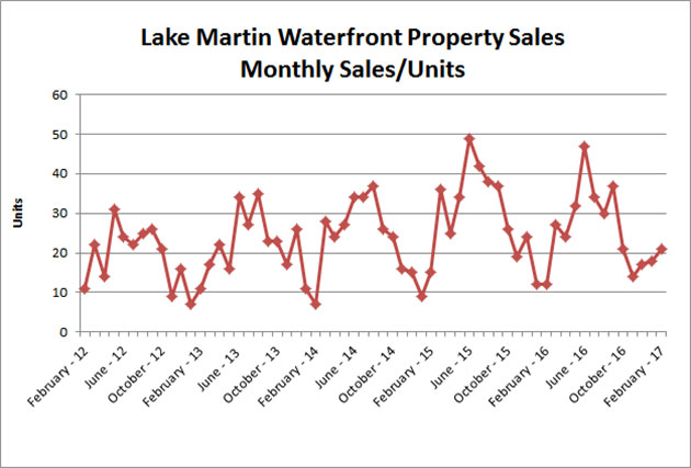 Waterfront monthly sales 2017-02