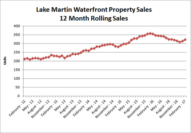 Waterfront 12-month rolling sales 2017-02
